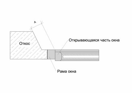 Расстояние между откосом и окном